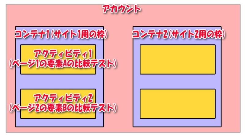 Google-Optimizeのディレクトリ階層のイメージ図
