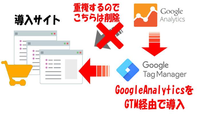 GTM経由でGAを導入する図解