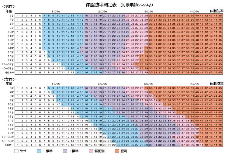 タニタの年齢別の体脂肪率判定表